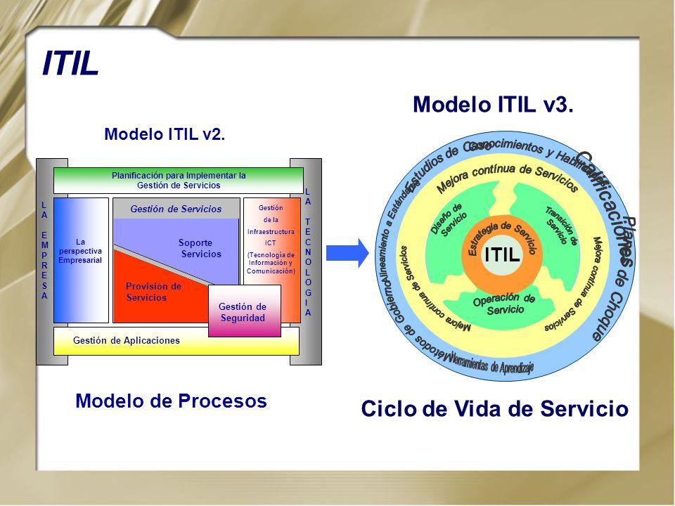 ITIL Modelo ITIL v3. Ciclo de Vida de Servicio ITIL Modelo de Procesos