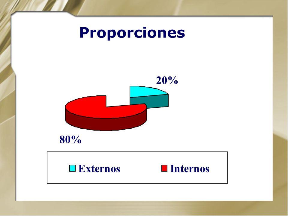 Proporciones 20% 80% Externos Internos