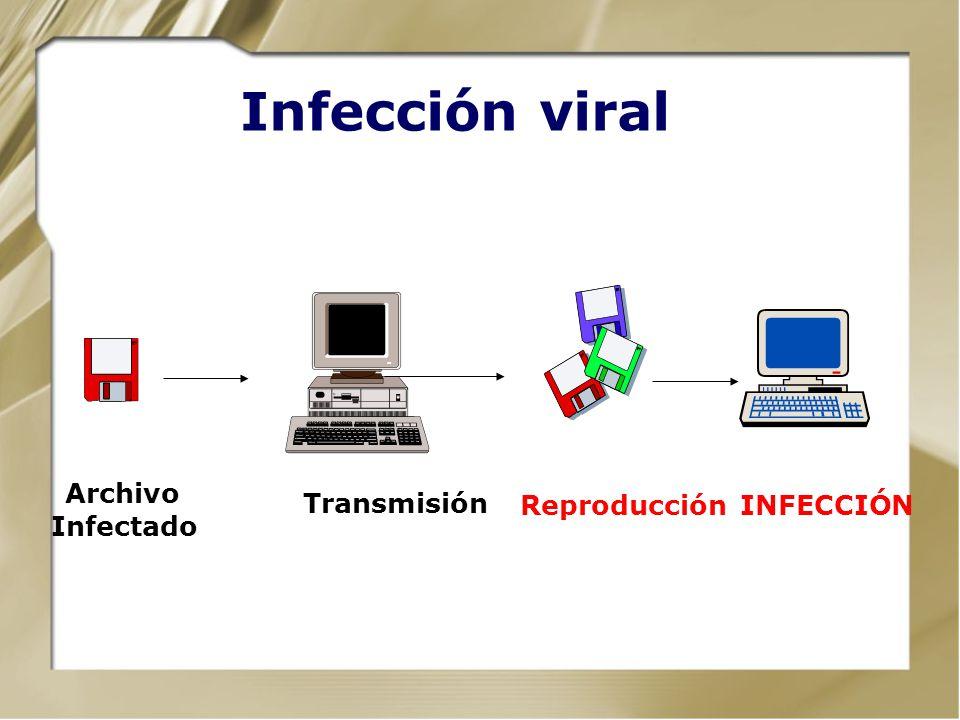 Infección viral Reproducción Transmisión INFECCIÓN Archivo Infectado