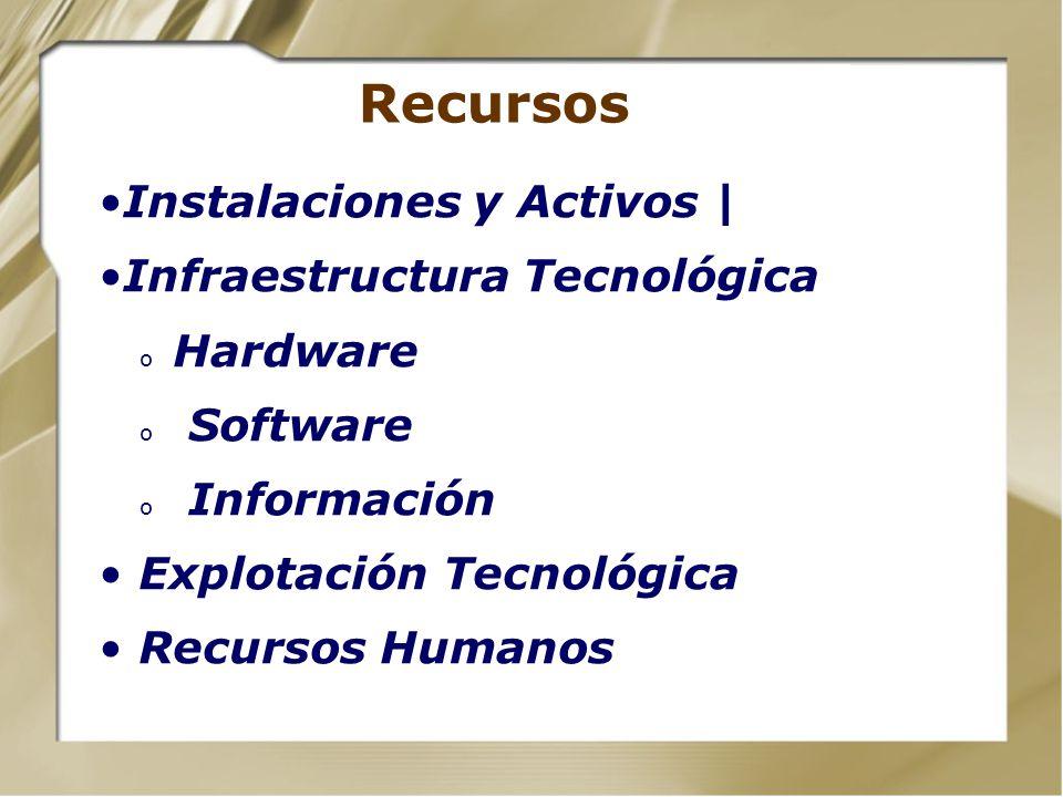 Recursos Instalaciones y Activos | Infraestructura Tecnológica