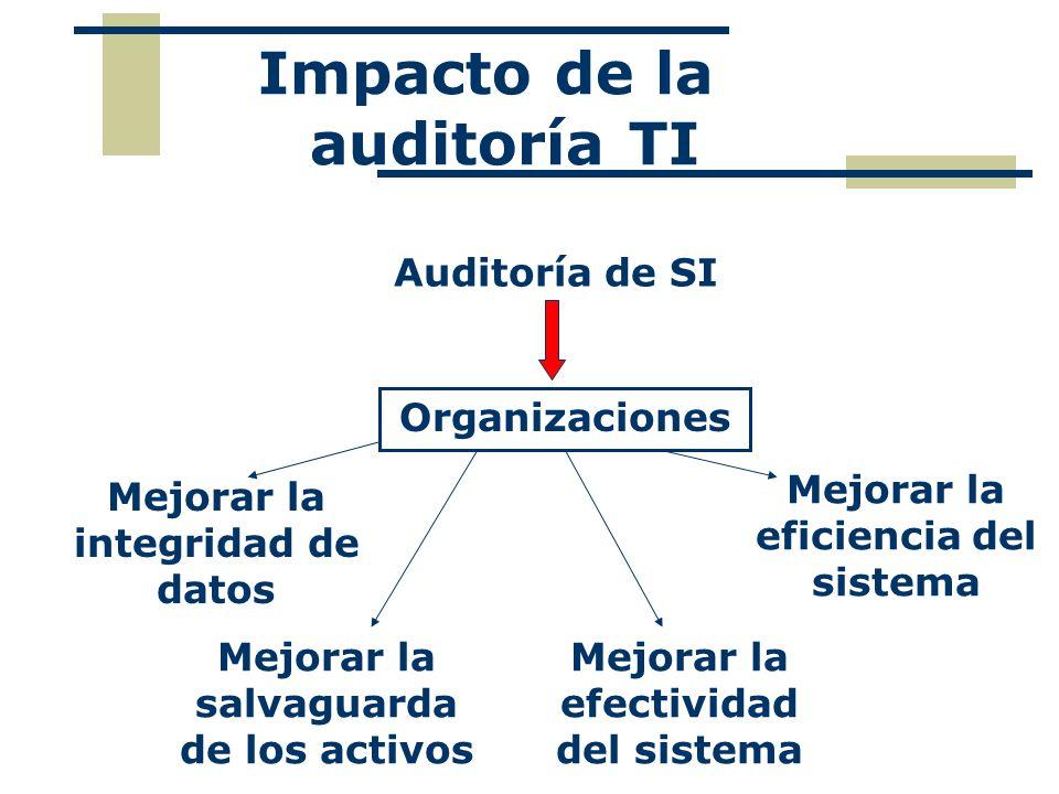 Impacto de la auditoría TI