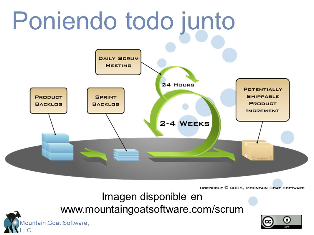 Imagen disponible en www.mountaingoatsoftware.com/scrum