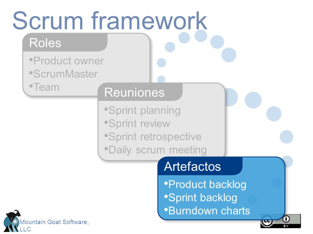 Scrum framework Roles Reuniones Artefactos Product owner ScrumMaster