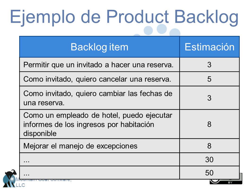 Ejemplo de Product Backlog