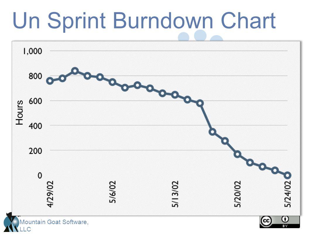 Un Sprint Burndown Chart