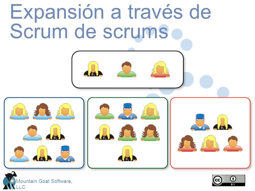 Expansión a través de Scrum de scrums