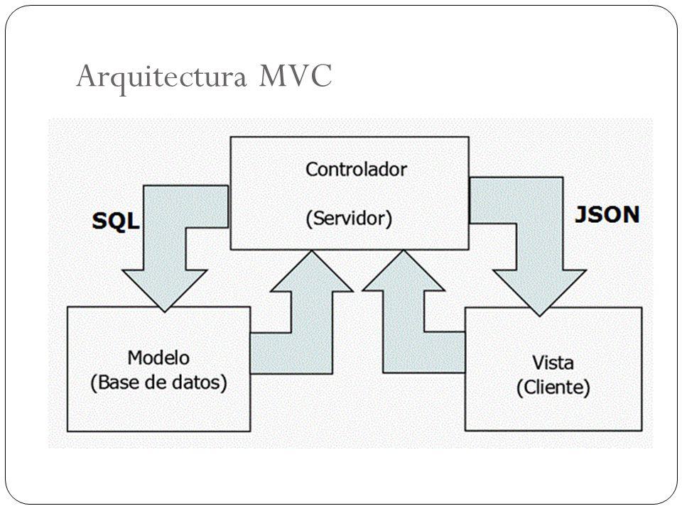 Arquitectura MVC