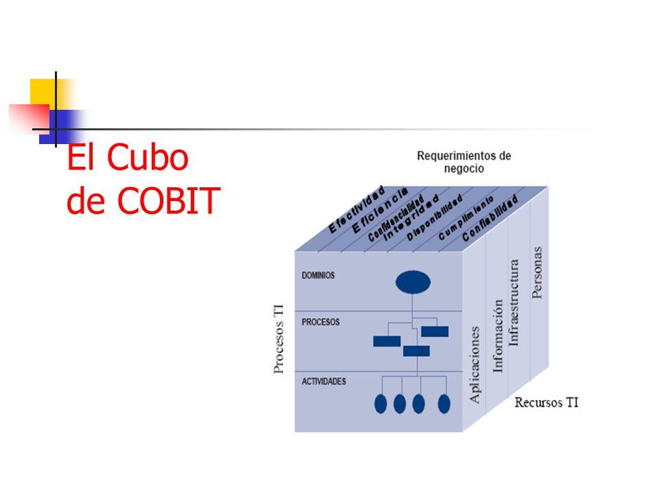 El Cubo de COBIT