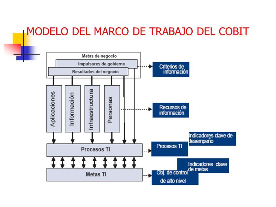 MODELO DEL MARCO DE TRABAJO DEL COBIT