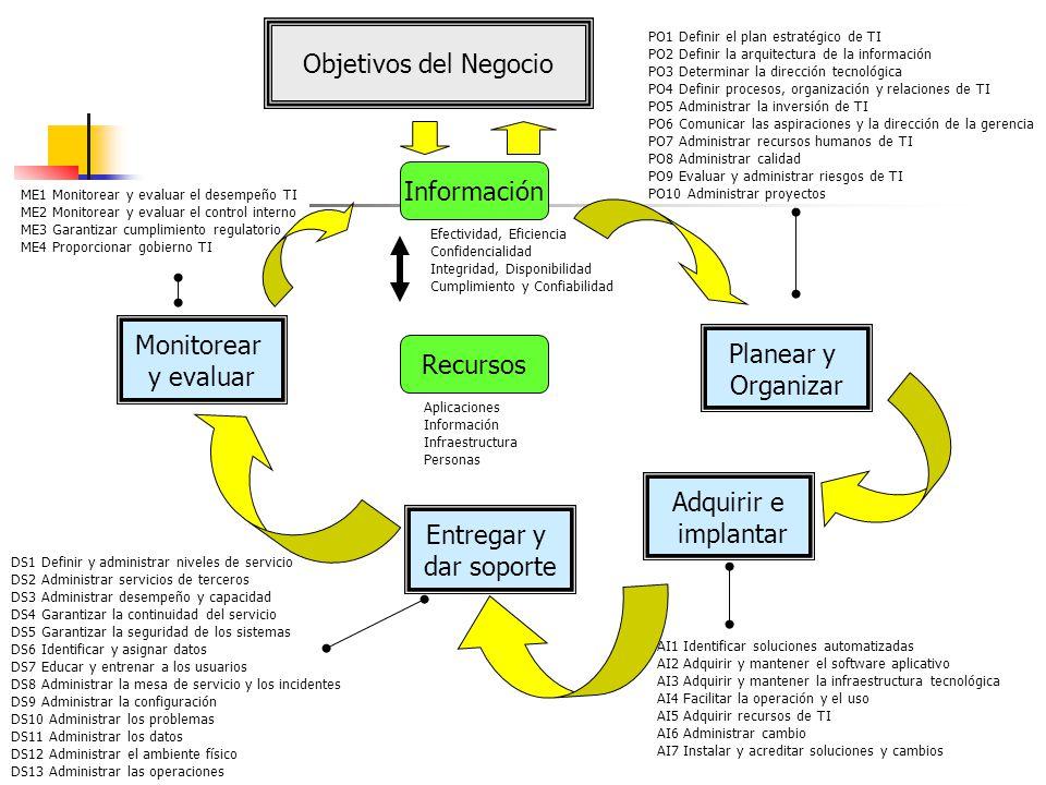 Objetivos del Negocio Información Monitorear Planear y y evaluar