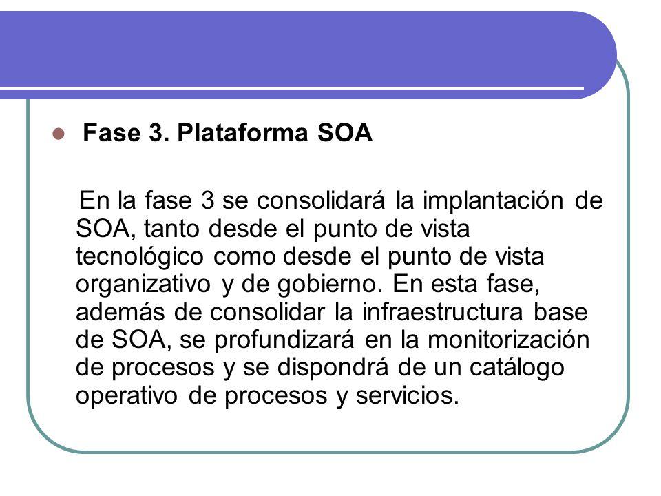 Fase 3. Plataforma SOA
