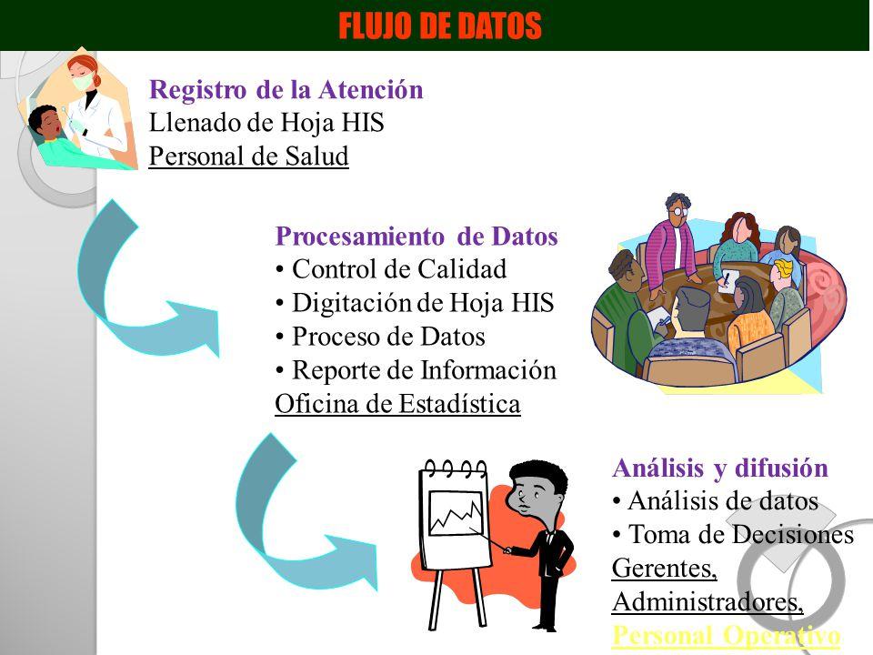 FLUJO DE DATOS Registro de la Atención Llenado de Hoja HIS