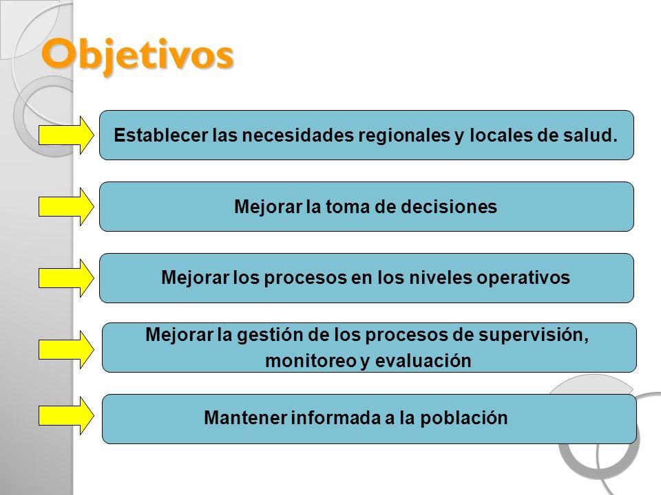 Objetivos Establecer las necesidades regionales y locales de salud.