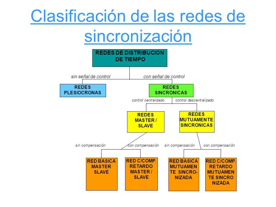 Clasificación de las redes de sincronización