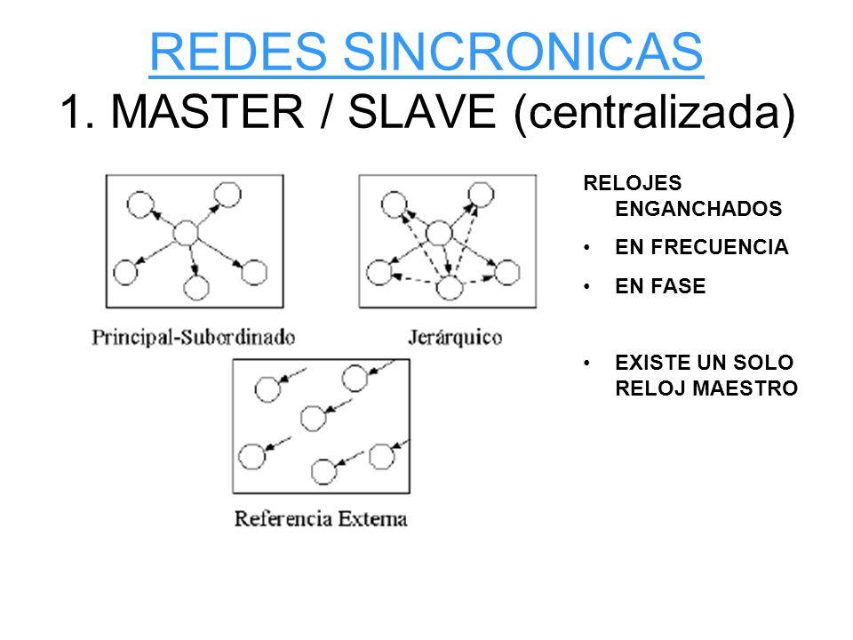 REDES SINCRONICAS 1. MASTER / SLAVE (centralizada)