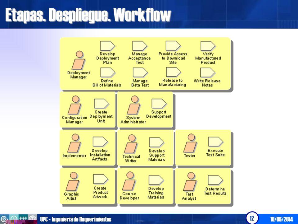 Etapas. Despliegue. Workflow