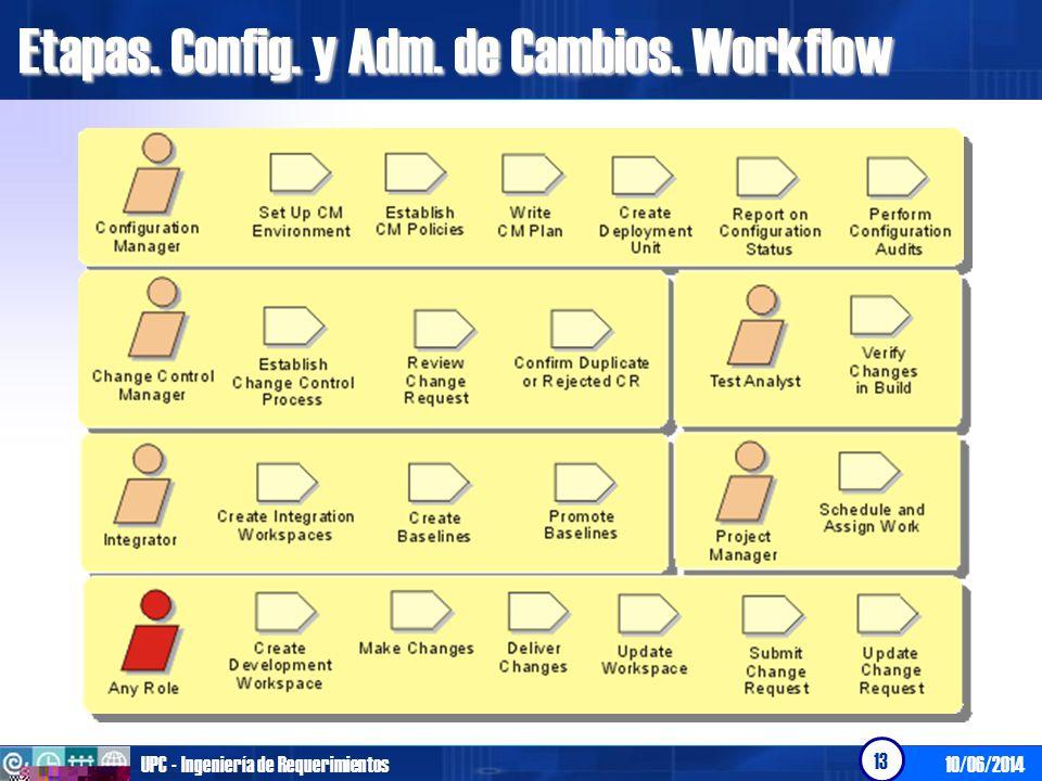 Etapas. Config. y Adm. de Cambios. Workflow