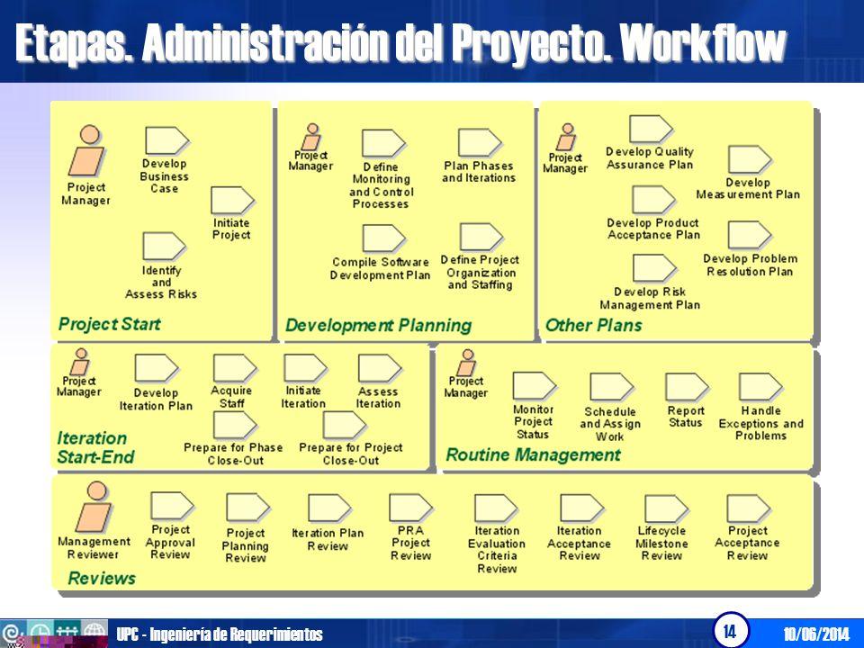 Etapas. Administración del Proyecto. Workflow