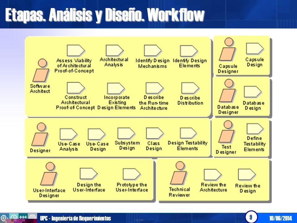 Etapas. Análisis y Diseño. Workflow