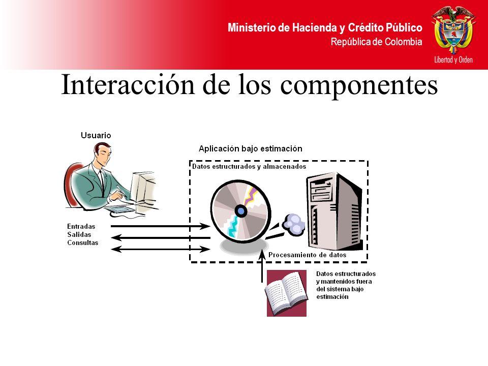 Interacción de los componentes