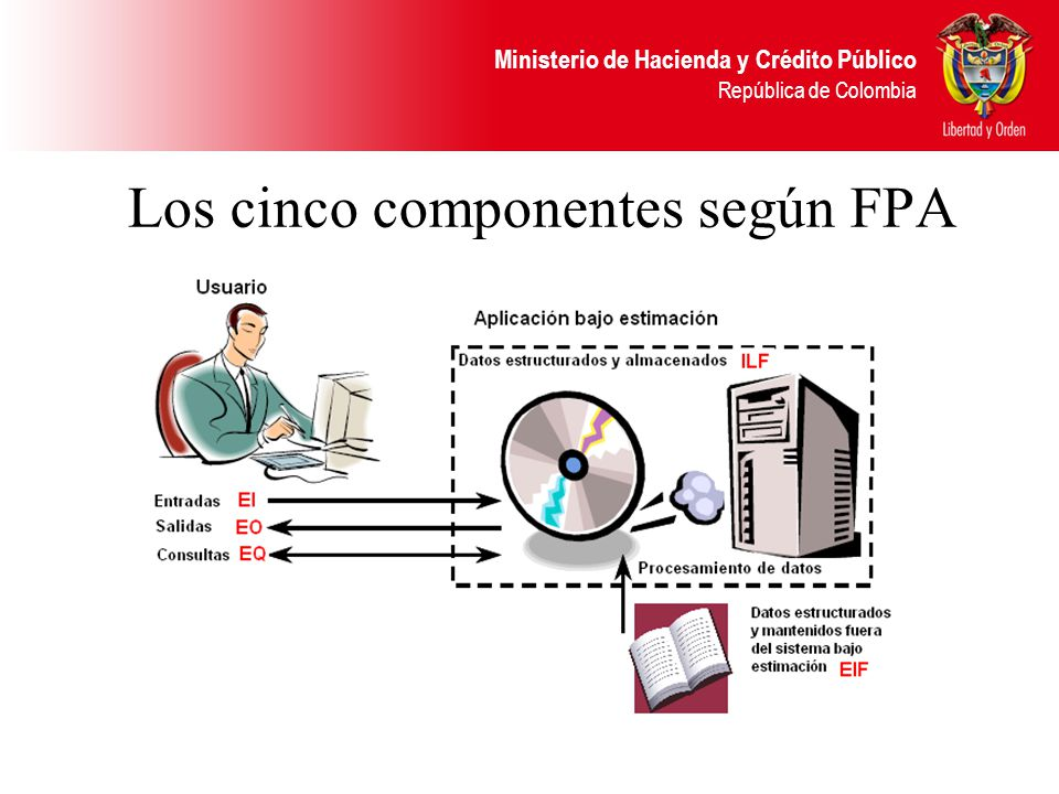 Los cinco componentes según FPA