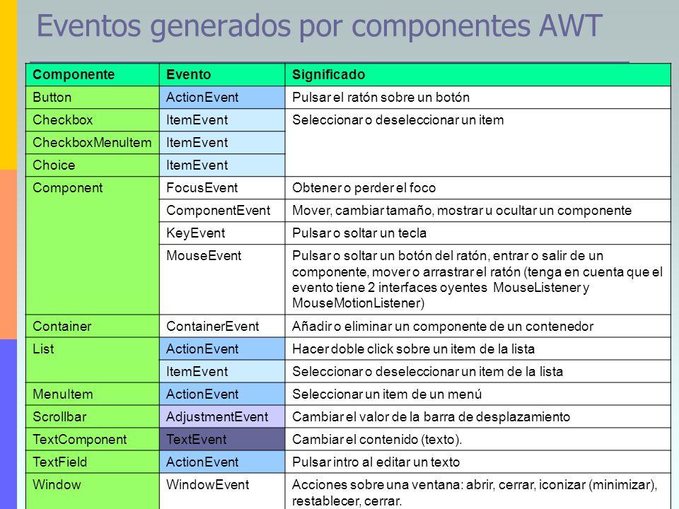 Eventos generados por componentes AWT