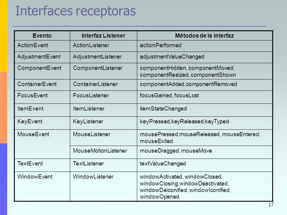 Interfaces receptoras
