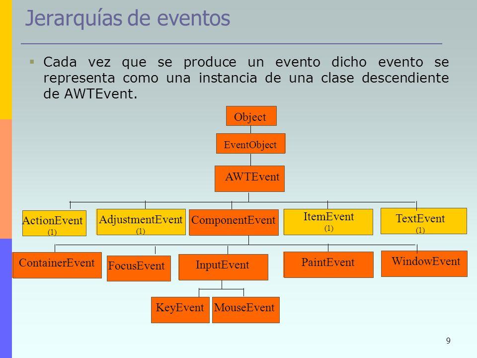 Jerarquías de eventos Cada vez que se produce un evento dicho evento se representa como una instancia de una clase descendiente de AWTEvent.