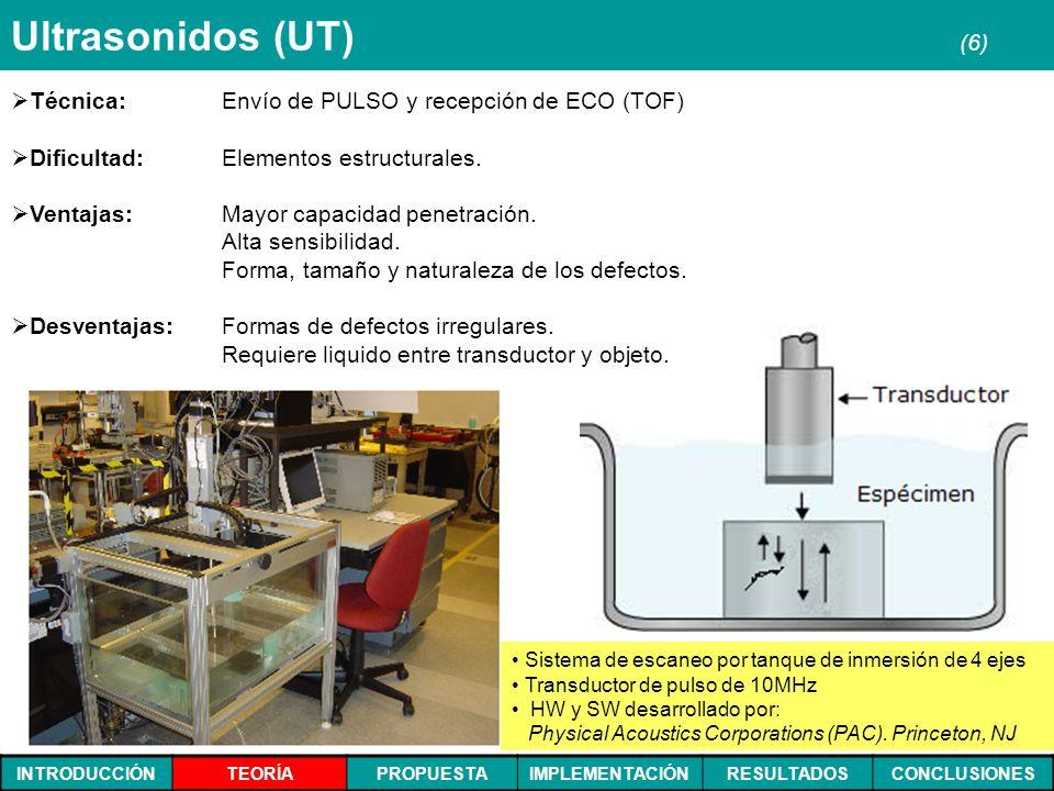 Ultrasonidos (UT) (6) Técnica: Envío de PULSO y recepción de ECO (TOF)