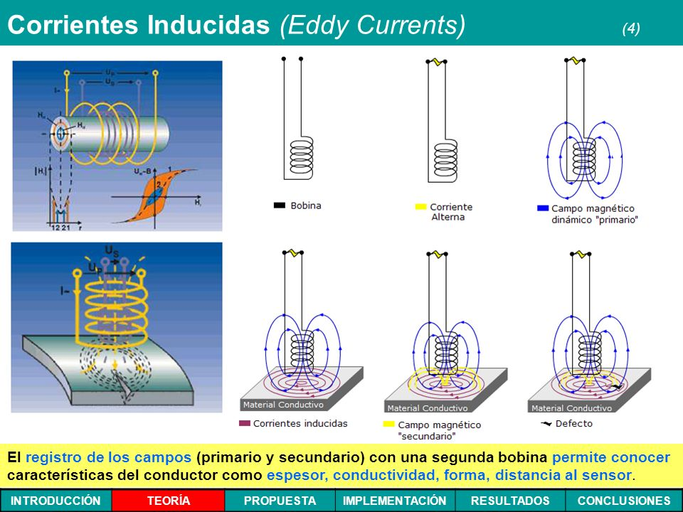 Corrientes Inducidas (Eddy Currents) (4)