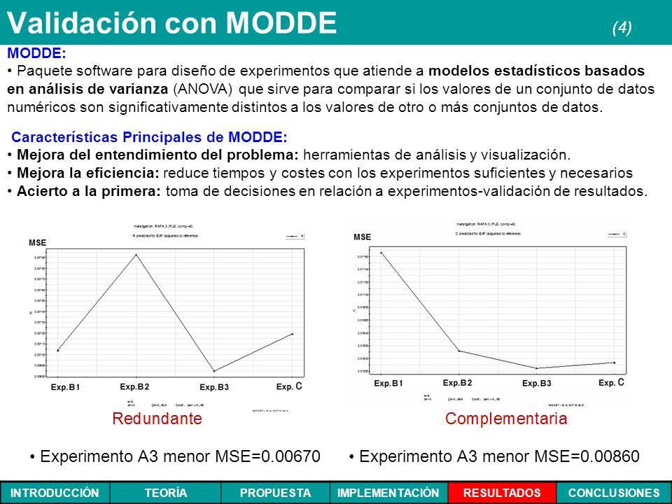 Validación con MODDE (4)