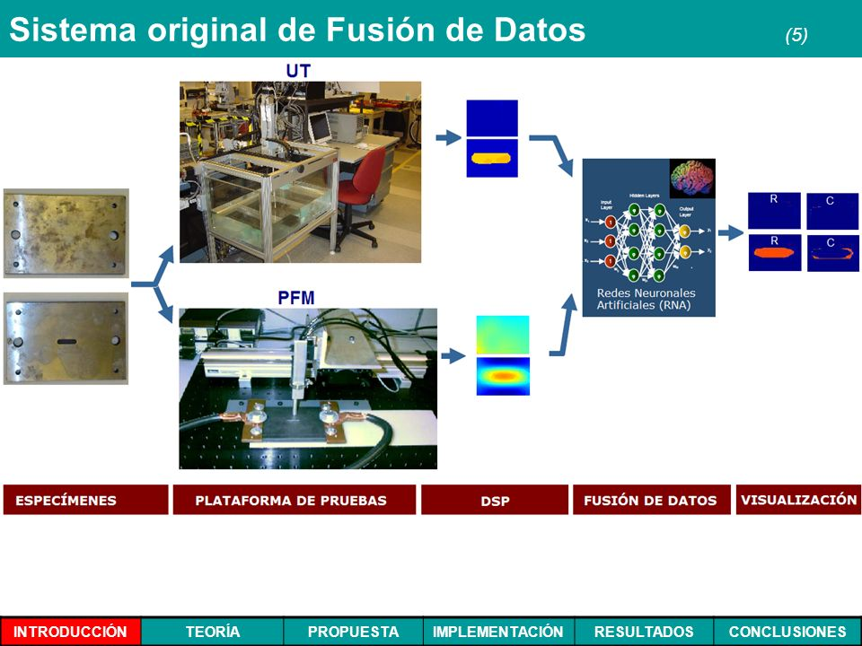 Sistema original de Fusión de Datos (5)