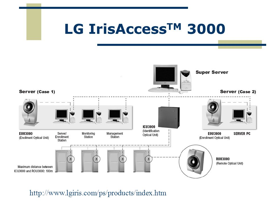 LG IrisAccessTM 3000 http://www.lgiris.com/ps/products/index.htm