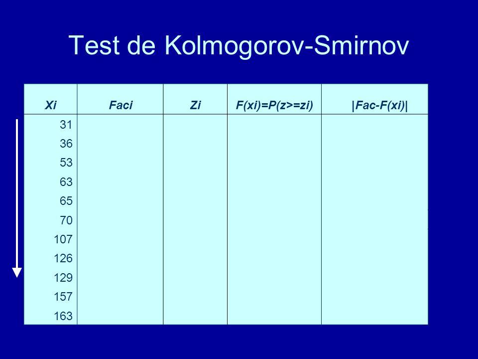 Test de Kolmogorov-Smirnov