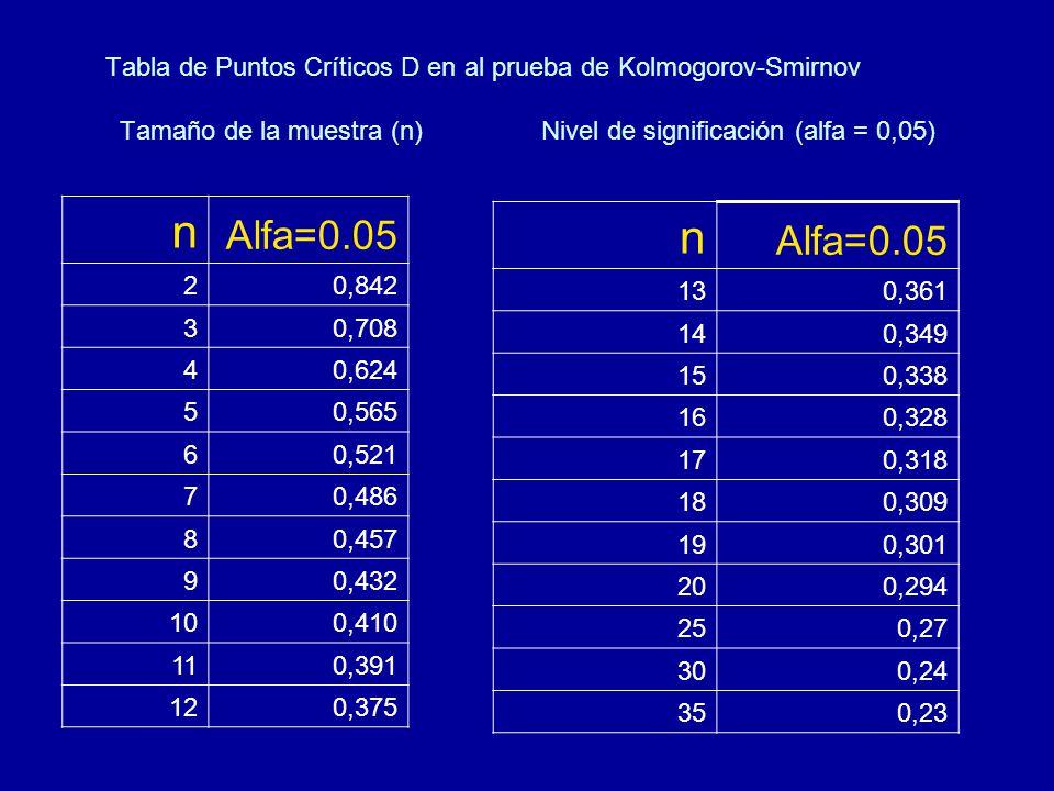 Tabla de Puntos Críticos D en al prueba de Kolmogorov-Smirnov