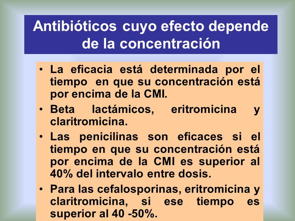 Antibióticos cuyo efecto depende de la concentración