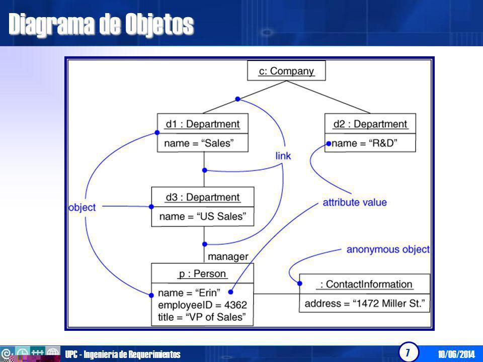Diagrama de Objetos UPC - Ingeniería de Requerimientos 01/04/2017
