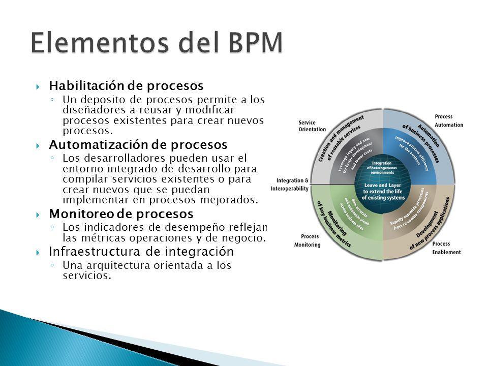 Elementos del BPM Habilitación de procesos Automatización de procesos