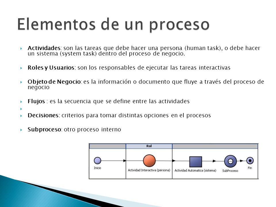 Elementos de un proceso