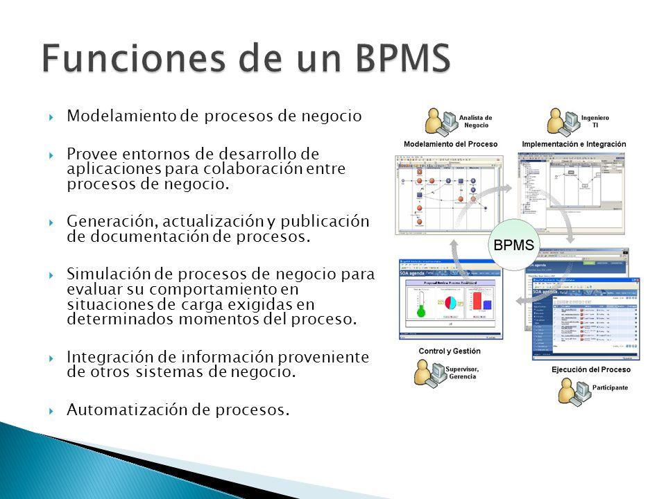 Funciones de un BPMS Modelamiento de procesos de negocio