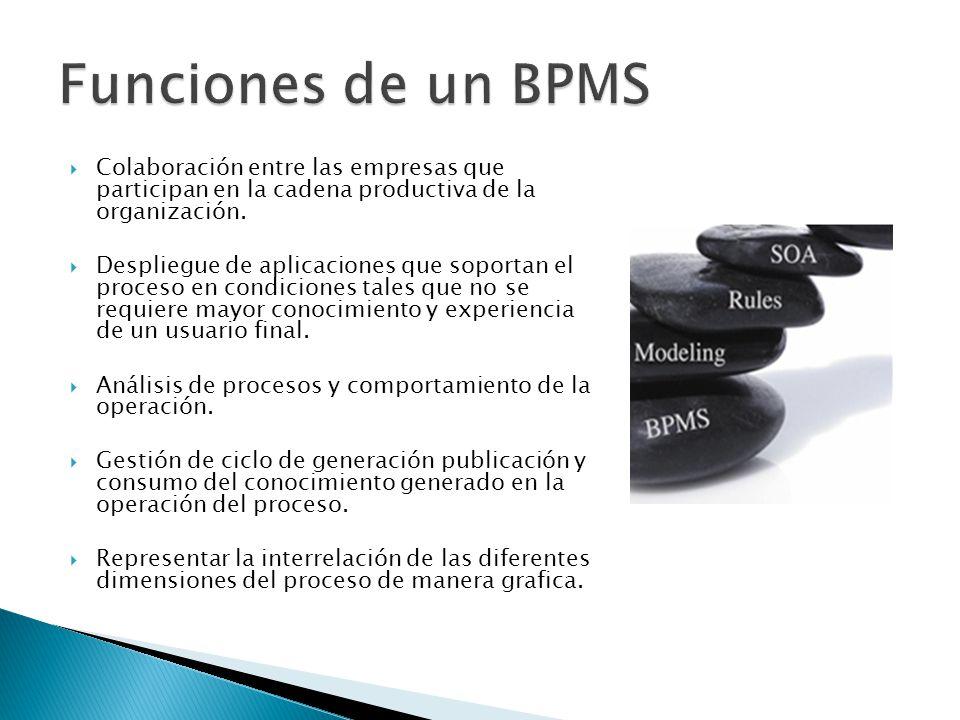 Funciones de un BPMS Colaboración entre las empresas que participan en la cadena productiva de la organización.