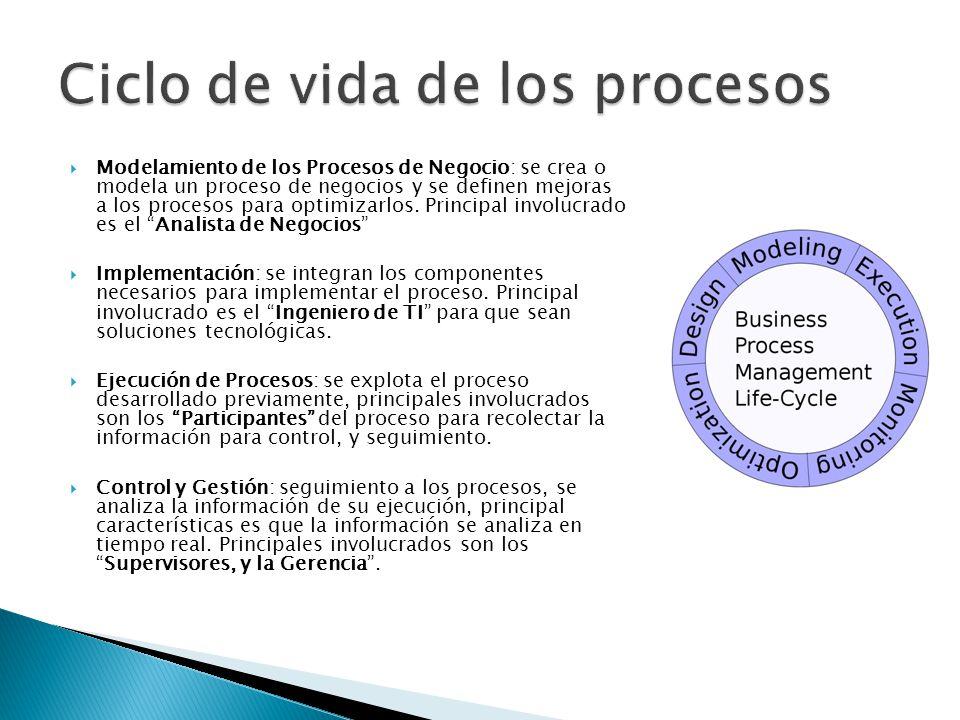Ciclo de vida de los procesos
