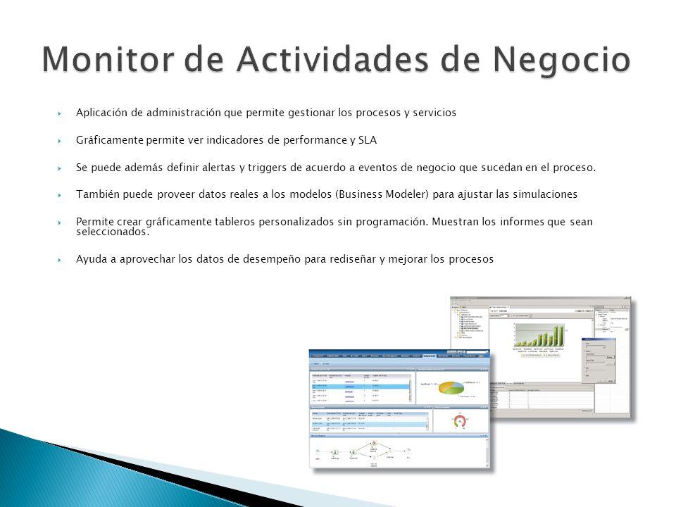 Monitor de Actividades de Negocio