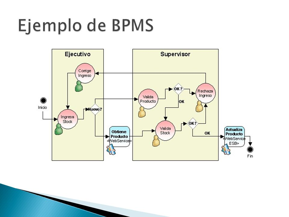 Ejemplo de BPMS