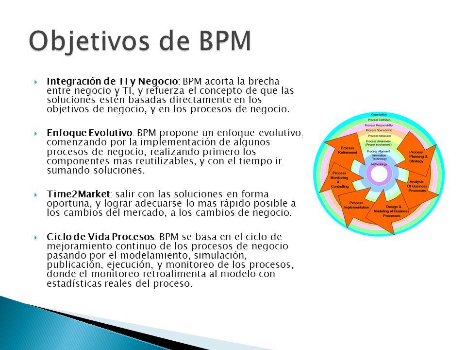 Objetivos de BPM