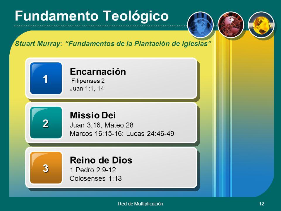 Fundamento Teológico 1 2 3 Encarnación Missio Dei Reino de Dios