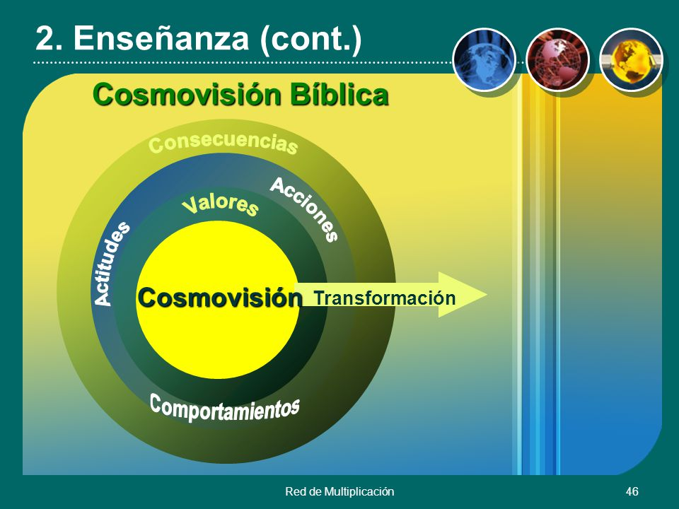 2. Enseñanza (cont.) Cosmovisión Bíblica Cosmovisión Consecuencias