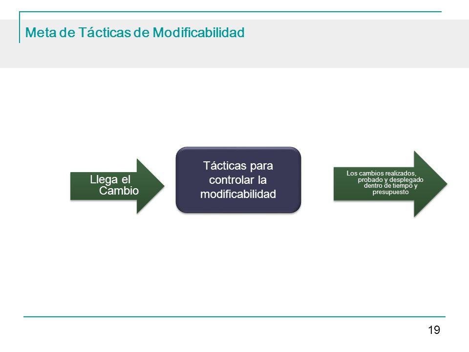 Meta de Tácticas de Modificabilidad