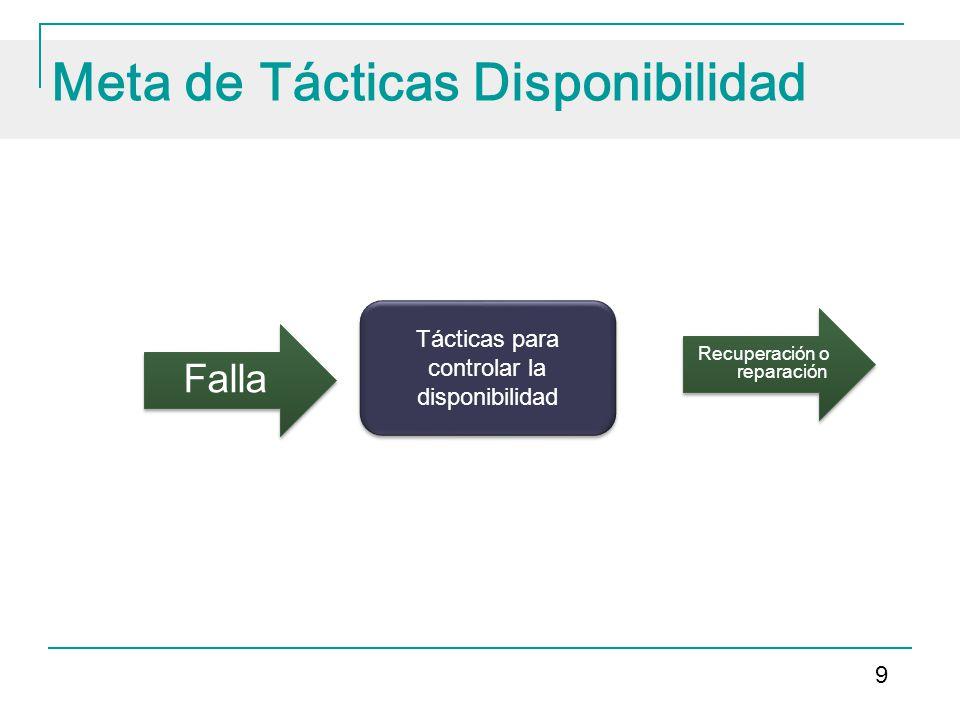 Meta de Tácticas Disponibilidad