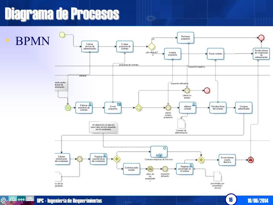 Diagrama de Procesos BPMN UPC - Ingeniería de Requerimientos